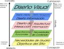 UF2 - Disseny GUI i prototipus WEB Simplificat