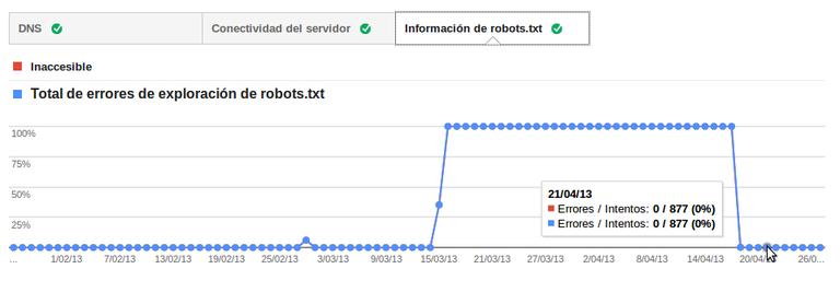 Errores que Googlebot encuentra al acceder a nuestro robots.txt