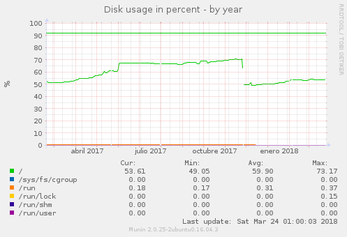 df-year-owncloud.png