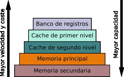 jerarquia_de_memorias.png