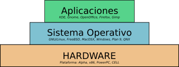 capas-hardware-os-applications.png