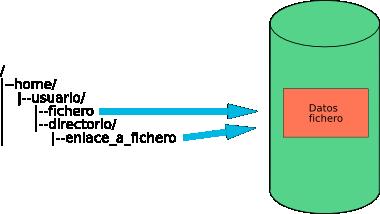 Esquema mostrando enlaces