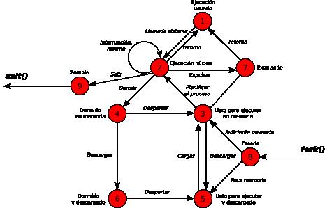 Modelo de estados de los procesos en Unix