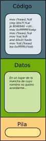 Segmento de código, datos y pila