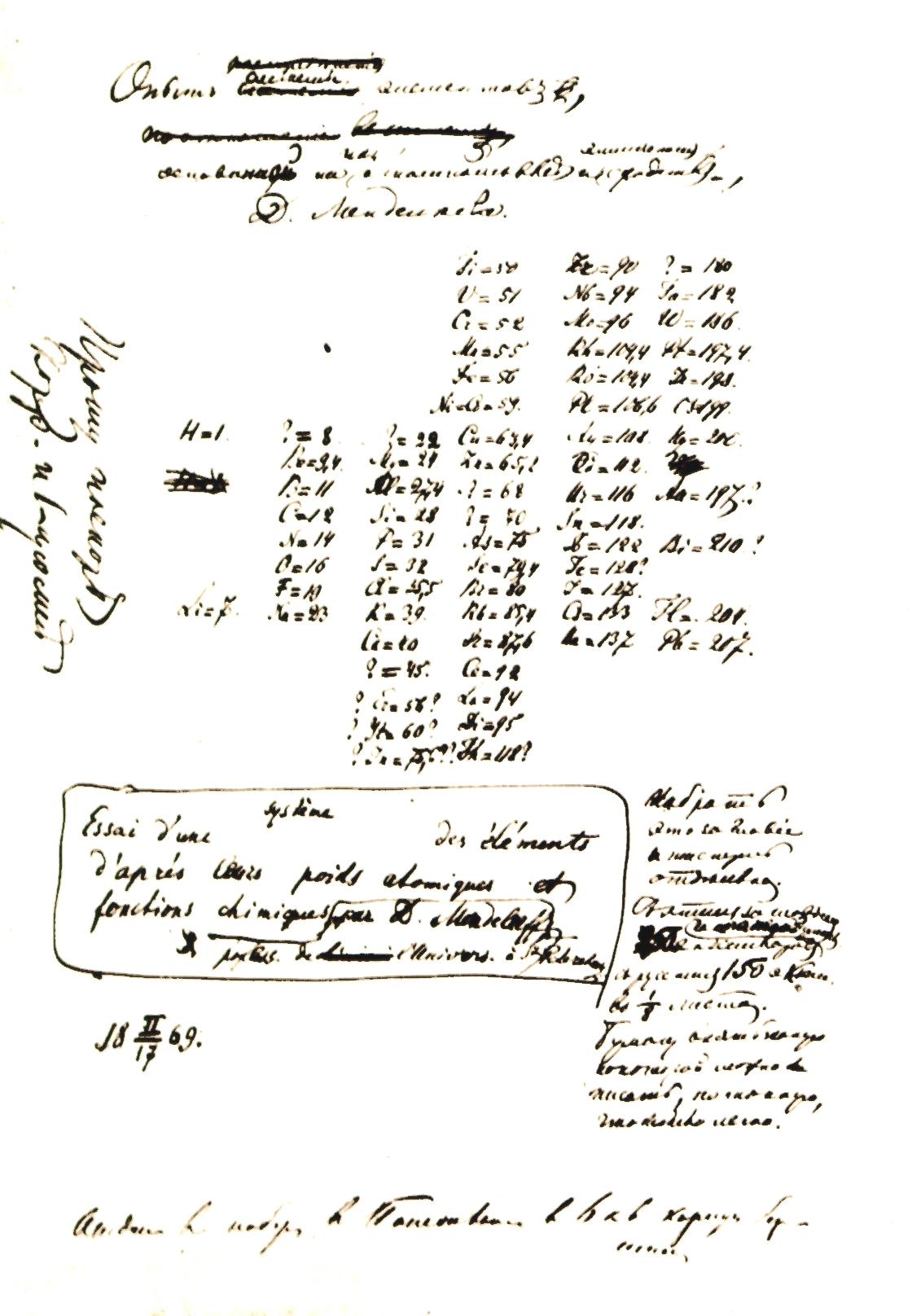 https://commons.wikimedia.org/wiki/File:Mendeleev_law.jpg