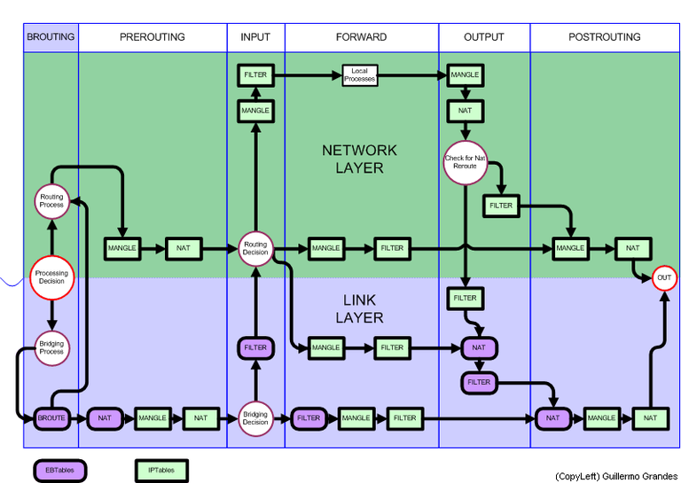 diagrama_linux_netfilter_iptables.png